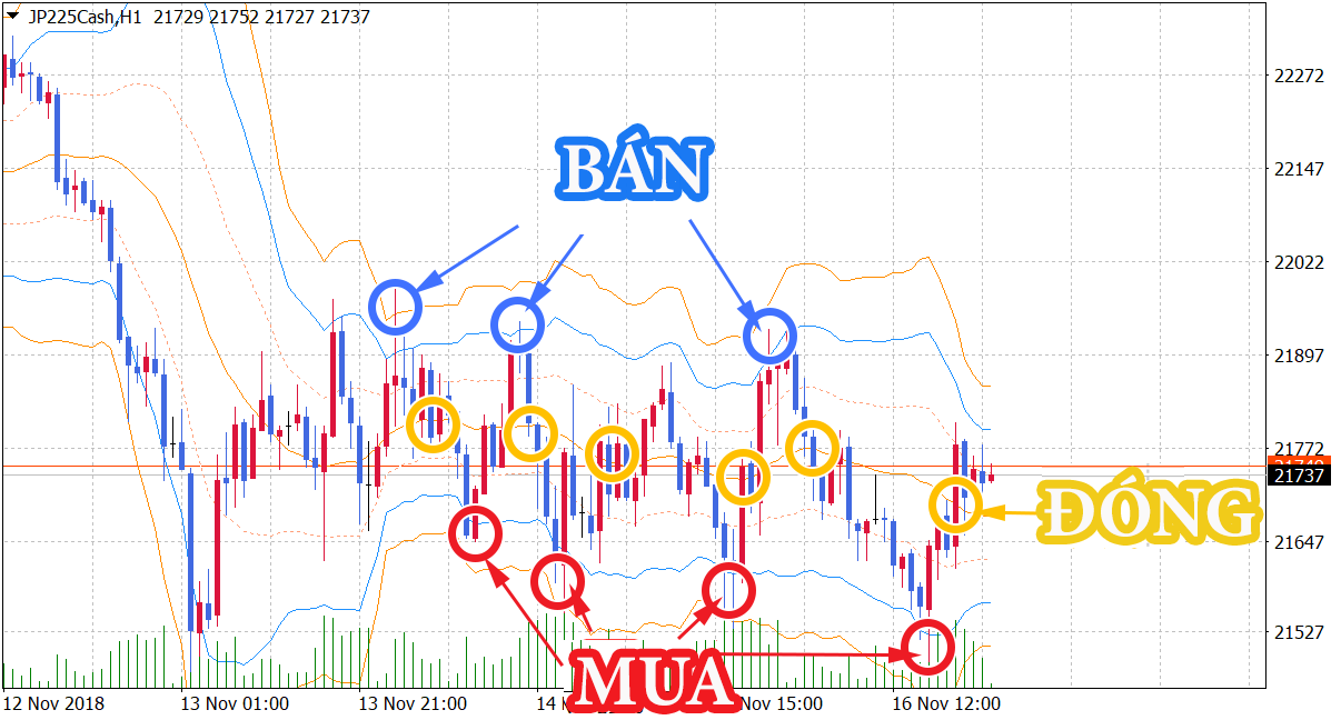 cách giao dịch sử dụng Bollinger Bands
