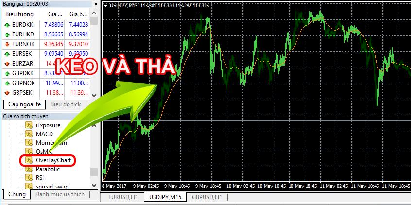 OverLay Chart