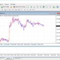 Cách hiển thị cặp tiền tệ ở MT4