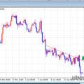 Cách hiển thị đường Trend line (Đường xu hướng) trên MT4
