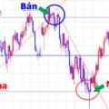 Cách giao dịch sử dụng Trend line (Đường xu hướng)