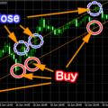 Thời điểm mua và bán trong giao dịch Forex